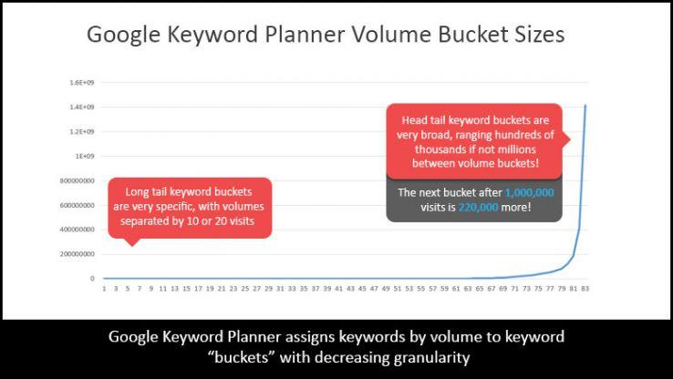 Google Keyword Planner's Dirty Secrets - Moz