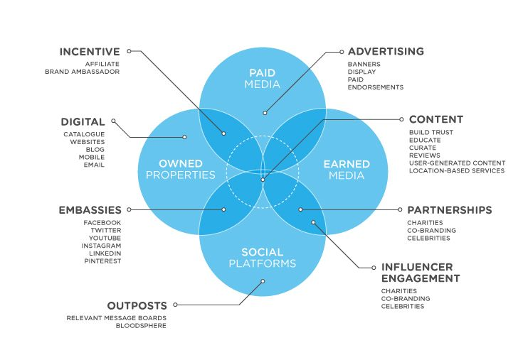the content marketing campaign playbook guaranteeing success in