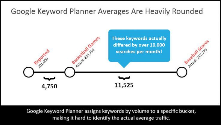 Image showing that Google Keyword Planner averages are heavily rounded.