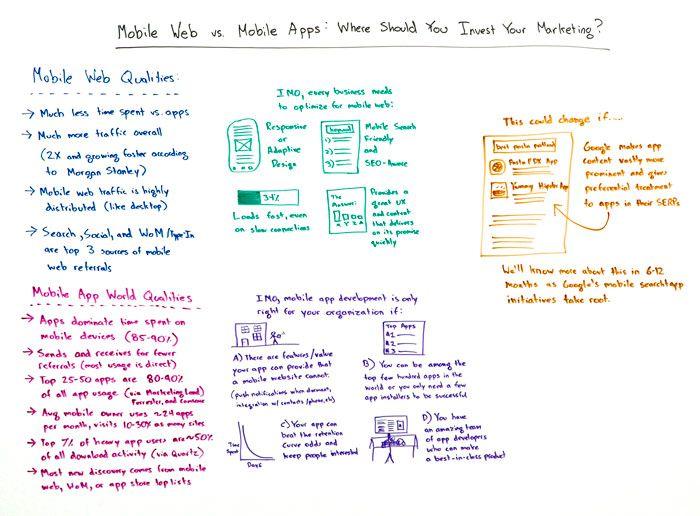 Mobile Web vs Mobile Apps Whiteboard