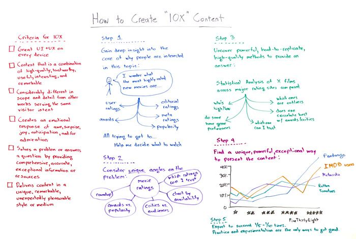 How to Create 10x Content Whiteboard