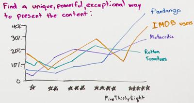 Como criar conteúdo 10x - Best of Whiteboard Friday 5