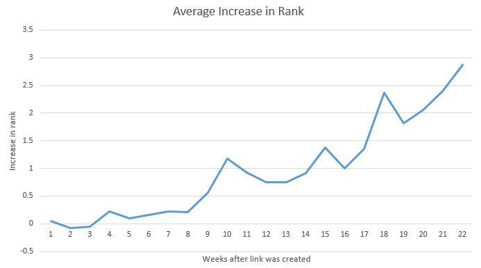 This graph shows an up-and-to-the-right trend for average increase in rank over weeks after link was created