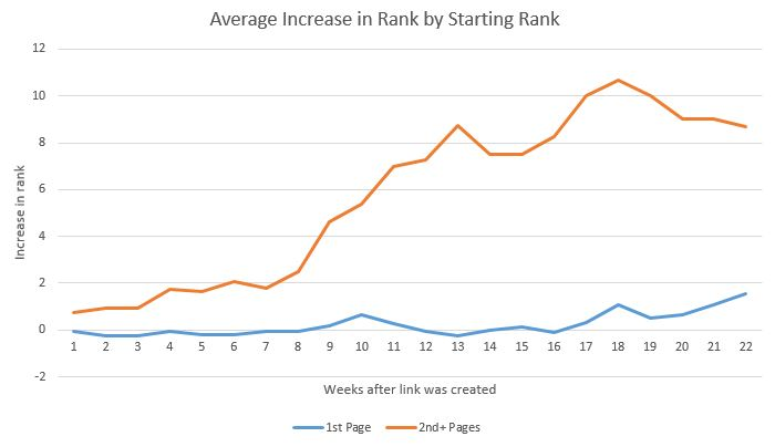 This graph shows the average increase in rank by starting rank over weeks after link was created.