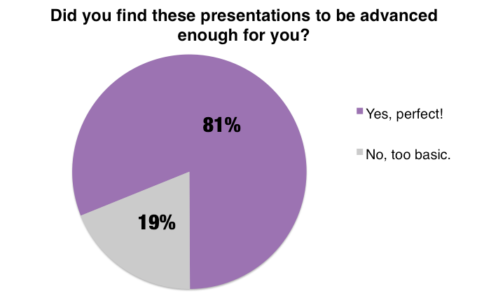 81% of the MozCon Local 2016 audience found the presentation knowledge level to be perfect!