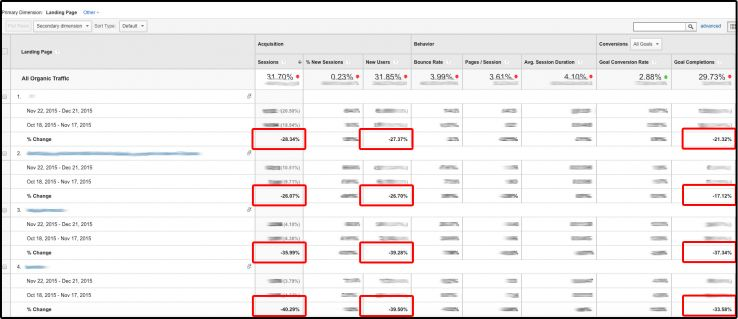 Screenshot: comparing organic search traffic per page before and after the migration in Google Analytics.