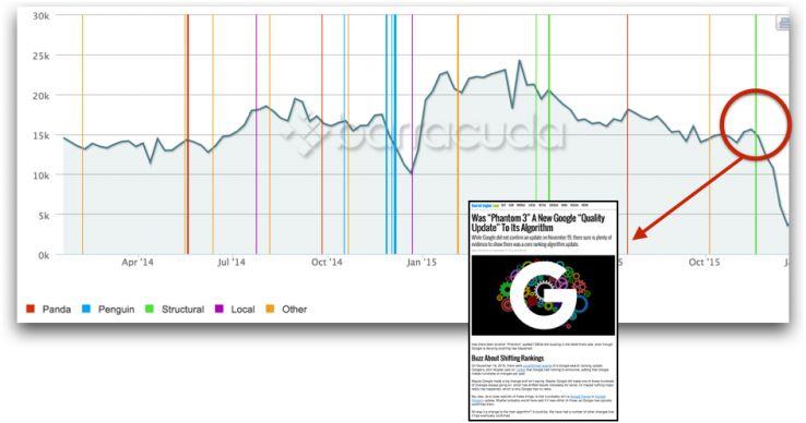 Screenshot: Traffic loss after web migration and Google algo update.