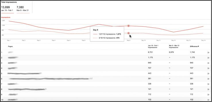 "Screenshot: the Google Search Console ""Search Analytics"" report."