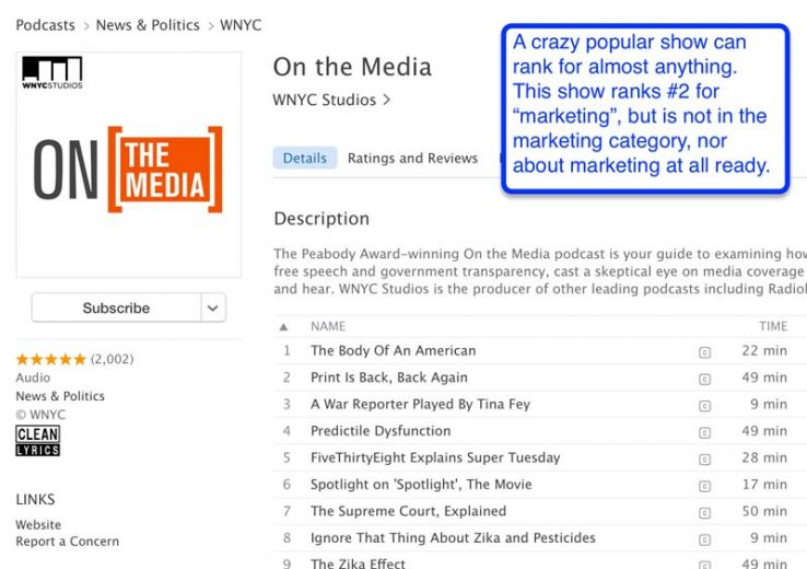 "Podcasts ranks #2 for ""marketing"" with no marketing theme"