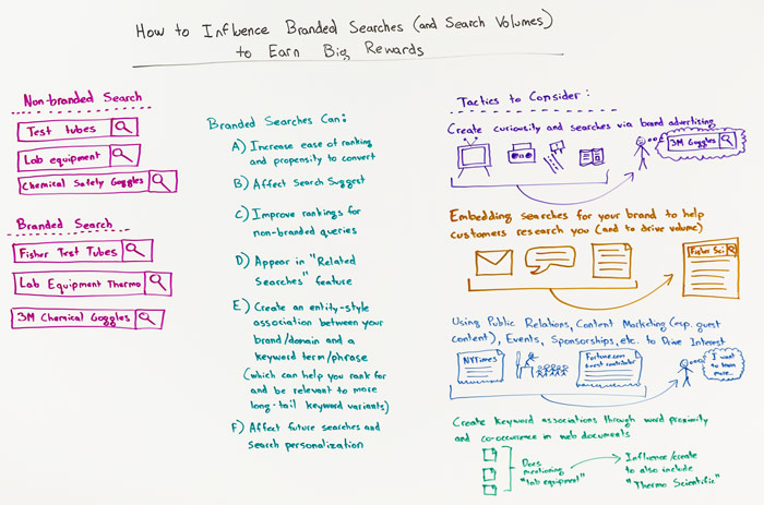 How to Influence Branded Searches and Search Volumes to Earn Big Rewards Whiteboard