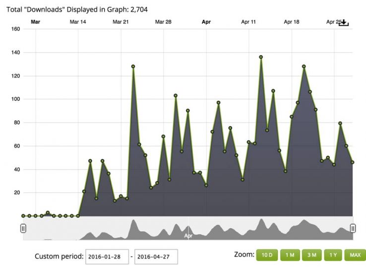 Total downloads (graph, up and to the right)