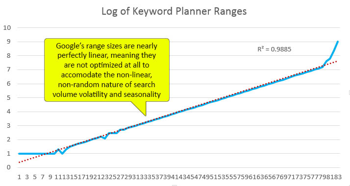 Upward-trend line graph of log of keyword planner ranges. Google's range sizes are nearly perfectly linear, meaning they are not optimized at all to accommodate the non-linear, non-random nature of search volume volatility and seasonality.