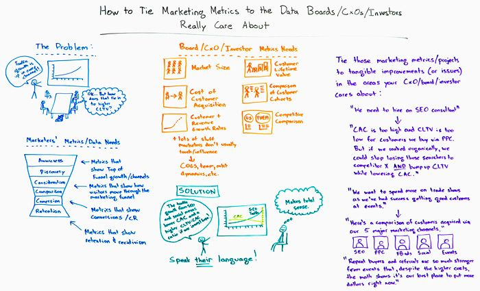 How to Tie Marketing Metrics to the Data that Boards, CXOs, and investors really care about whiteboard