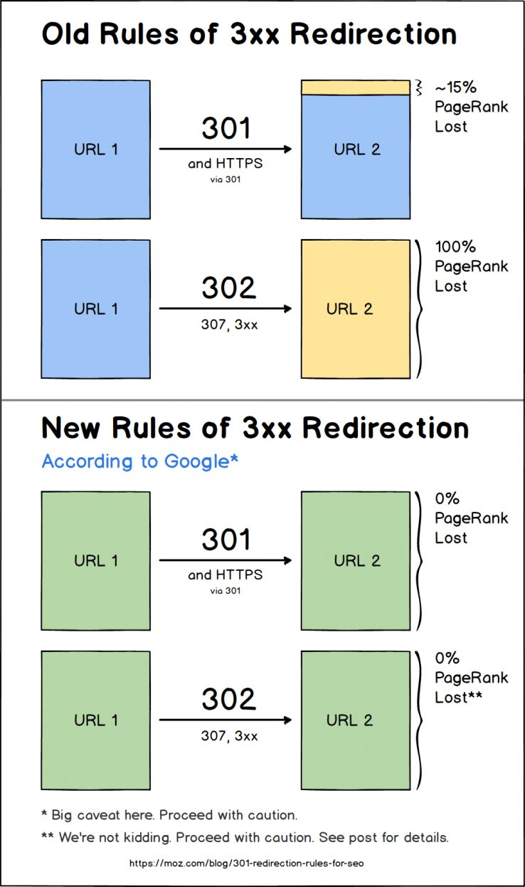 301 Redirects Rules Change: What You Need to Know for SEO - Moz