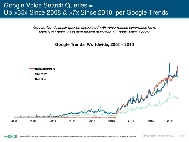 Google voice search queries report Gettintouch