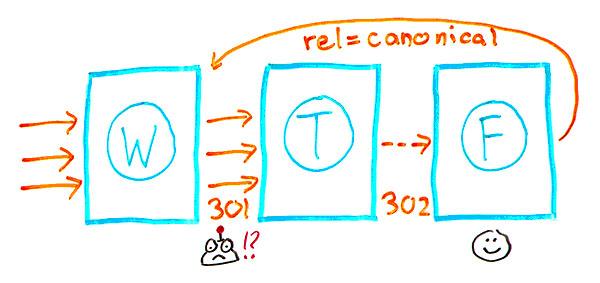 不是301s,302s和Canonicals基本相同吗?-第3张图片