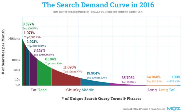 The State of Searcher Behavior Revealed Through 23