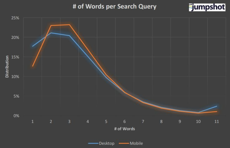 The State Of Searcher Behavior Revealed Through Remarkable - Quick tutorial reveals how to make ordinary photos look extraordinary