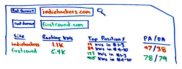 Improve Your Keyword Research and Targeting with