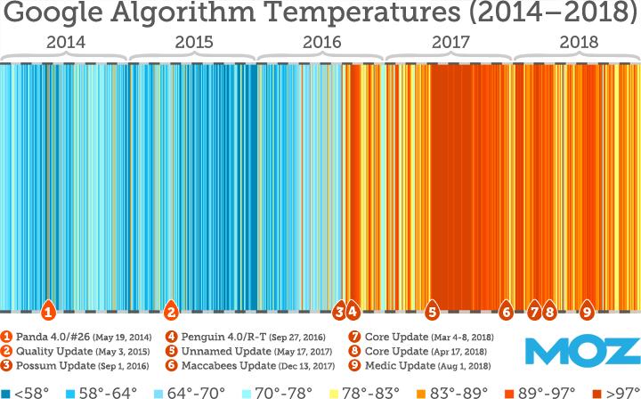 Image result for moz  algorithm change history