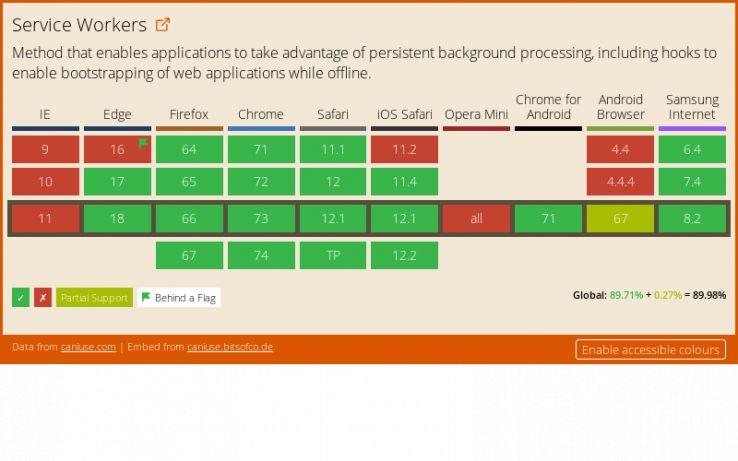 SEO & Progressive Web Apps: Looking to the Future - Moz