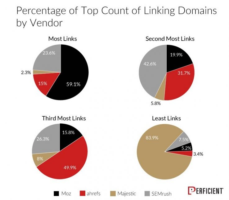 chart 3 percent top count of linking domains by vendor 54045
