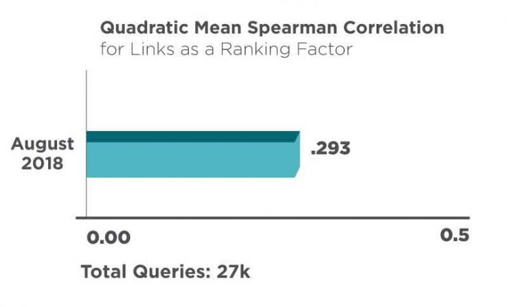 Links as a Google Ranking Factor: A 2019 Study