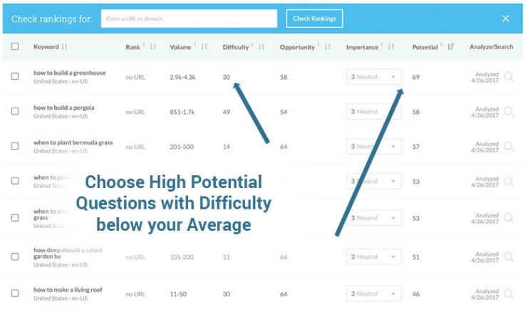Not Your Dad's Keyword Tool: Advanced Keyword Research Use