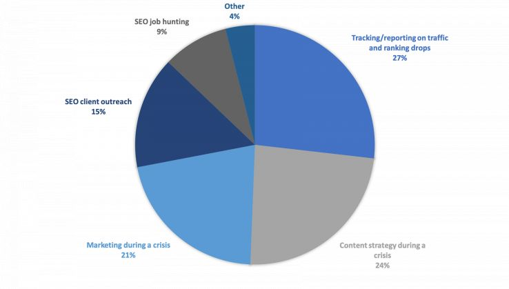 What's Changed (and What Hasn't): The 2020 Moz Blog Reader Survey Results 16