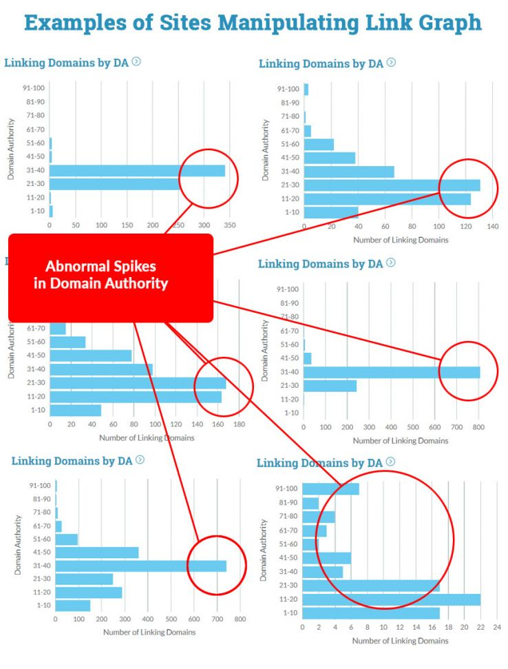 Detecting Link Manipulation and Spam with Domain Authority - Moz