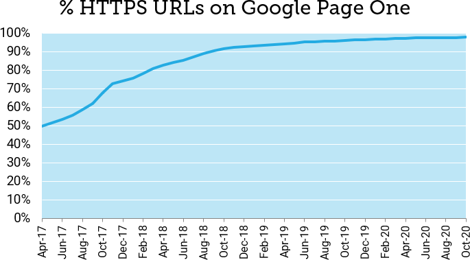 HTTPS é algo importante para SEO em 2020 2