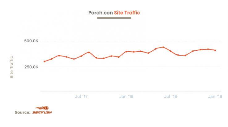 Os resultados reais a curto e longo prazo do marketing de conteúdo e do PR digital 7