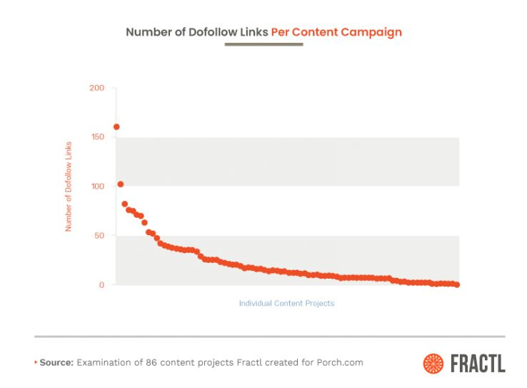 The Real Short-Term and Long-Term Results of Content Marketing and Digital PR 8