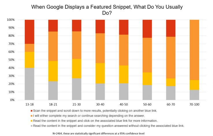 We Surveyed 1,400 Searchers About Google - Here's What We Learned 4