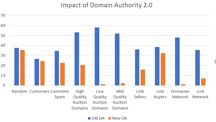 A Comprehensive Analysis of the New Domain Authority 2
