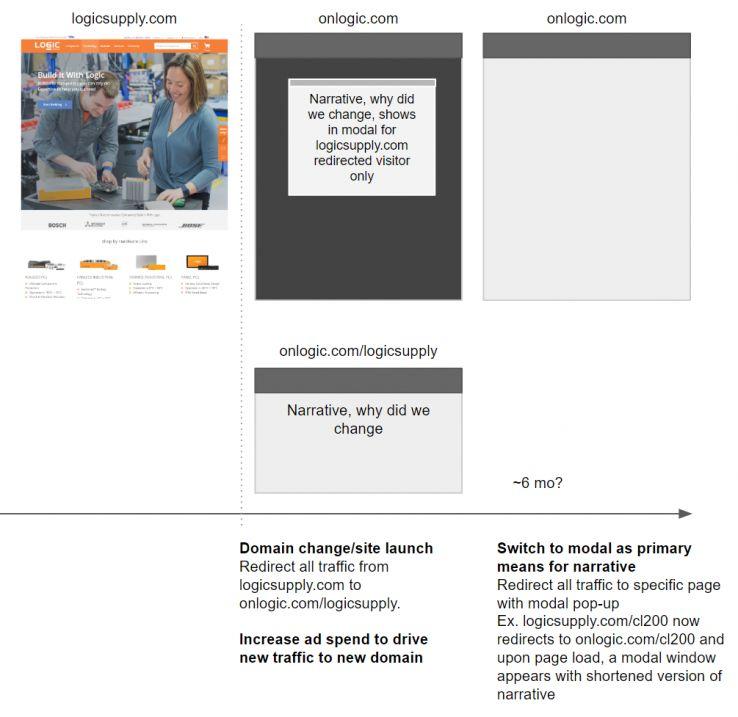 Executando uma migração de domínio: uma análise interna do OnLogic (anteriormente Logic Supply) 5