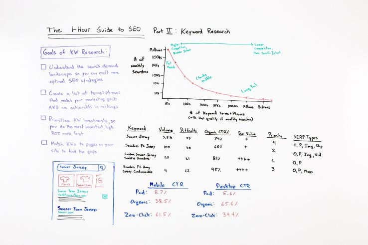 The One-Hour Guide to SEO: Keyword Research – Whiteboard Friday