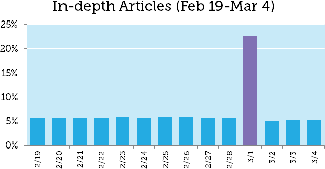 March 1st Google Update: The Mysterious Case of the 19-Result SERPs 5