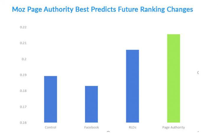 moz-best-predicts-46682 New Correlation Model to Predict Future Rankings | ::: PHMC GPE LLC :::: Marketing & Corp. Communication Agency