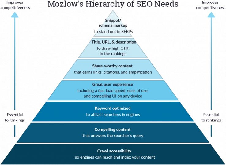 A pyramid of SEO needs mimicking Maslow's Hierarchy of Needs theory of psychology.