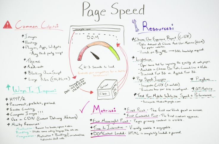 Page Rate Optimization: Metrics, Tools, and How to Improve 3
