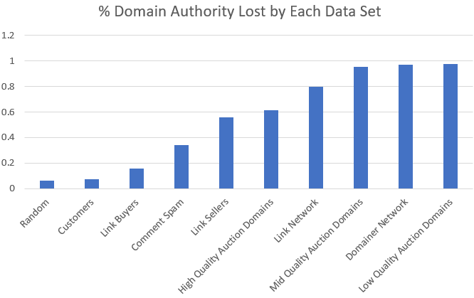 A Comprehensive Analysis of the New Domain Authority 3