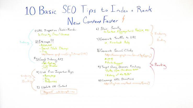 10 dicas básicas de SEO para indexar + classificar o novo conteúdo com mais rapidez - Best of Whiteboard Friday 2