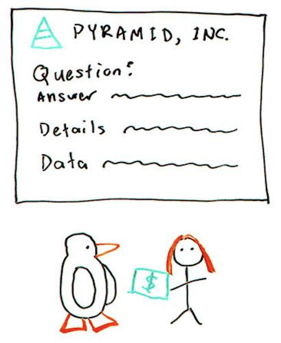 Content For Answers The Inverted Pyramid Whiteboard Friday Moz