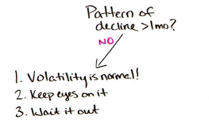 Using the Flowchart Method for Diagnosing Ranking Drops — Best of Whiteboard Friday 3