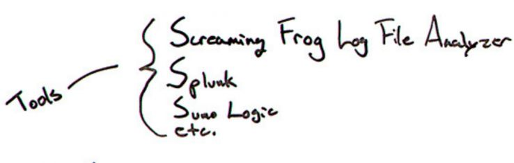 Log File Analysis 101 - Whiteboard Friday - Moz