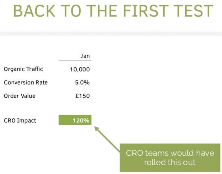 What Happens When SEO and CRO Conflict? 13