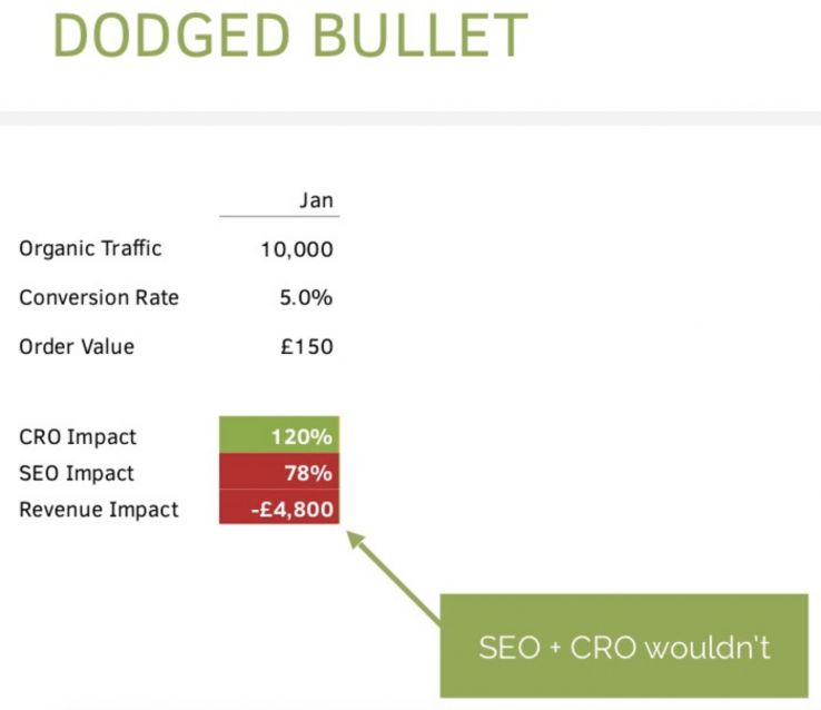 What Happens When SEO and CRO Conflict? 16