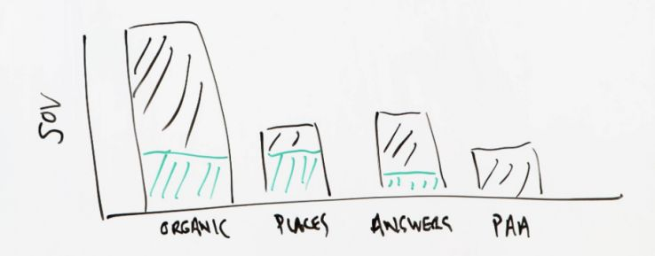 Using STAT for Content Strategy - Whiteboard Friday 7