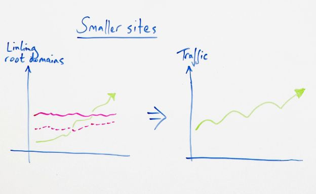 What a Two-Tiered SERP Means for Content Strategy - Whiteboard Friday 3